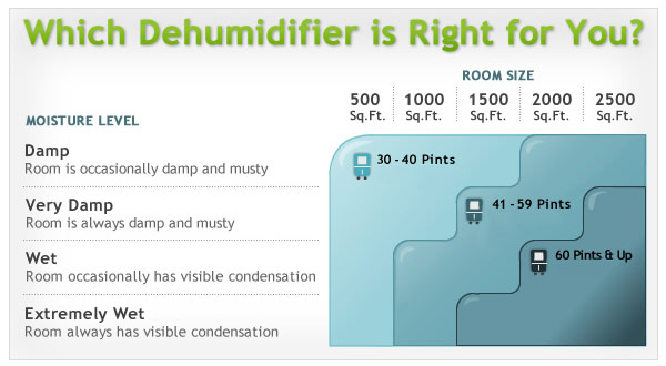 sizing chart for dehumidifier