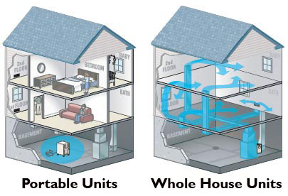 a house with a portable dehumidifier and another home with a whole house system