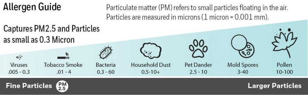 HPA300 particles removal chart
